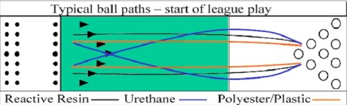 ball path at the start of league play